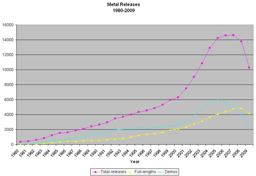 Metal releases 1980 to 2009